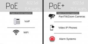 PoE vs PoE plus tabella sintetica