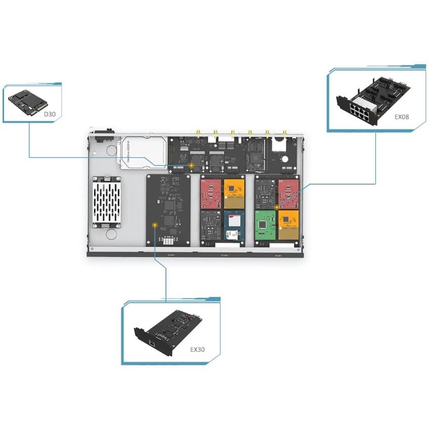 IP-PBX S300 Yeastar - Schema dei Moduli