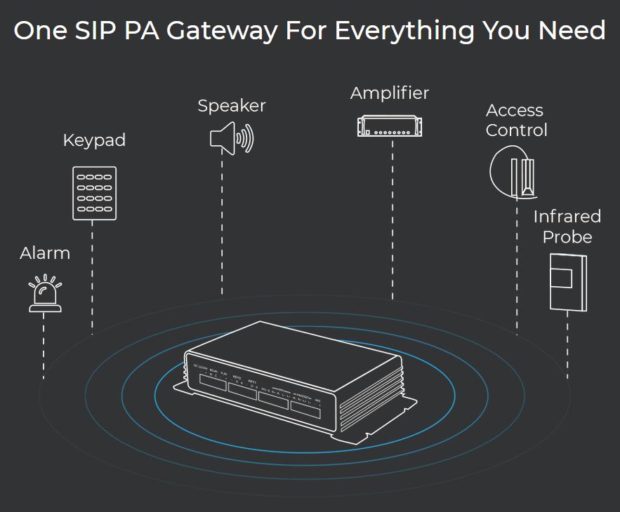 SIP Paging Gateway Schema delle Funzioni